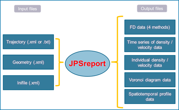 Definition of input and outfile of jpsreport